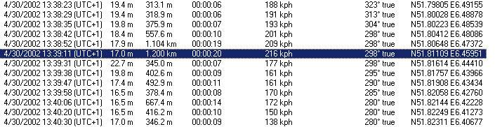 track log 216 kmh
