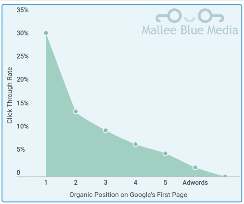 bidding strategies available in Google AdWords