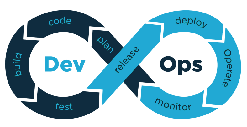 The Tools and Technology of DevOps 1