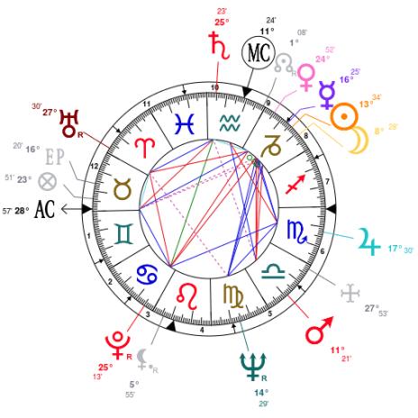 Floyd Patterson Natal Chart