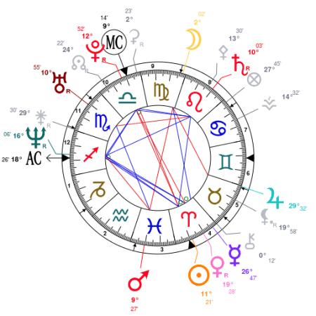 Jon Gosselin Natal Chart