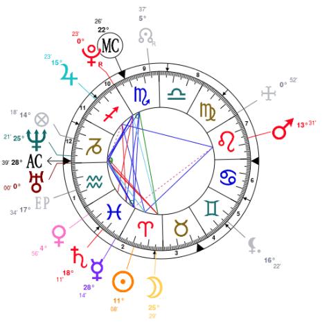 Logan Paul natal chart