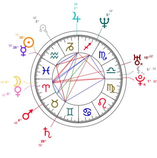 Ralphie May Natal Chart