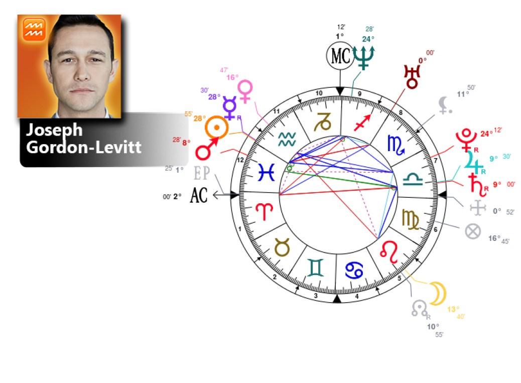 joseph gordon levitt birth chart