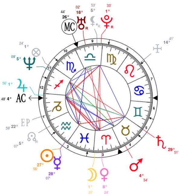 Billie Joe Armstrong Natal Chart