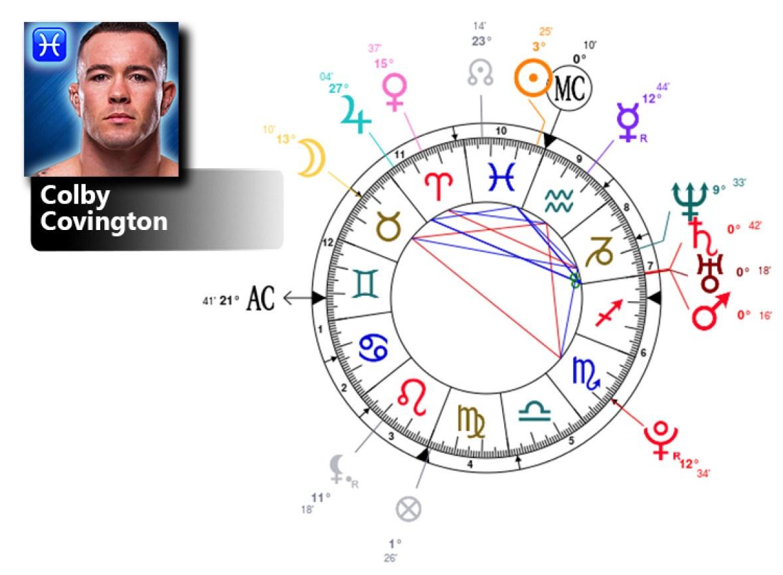 colby covington birth chart