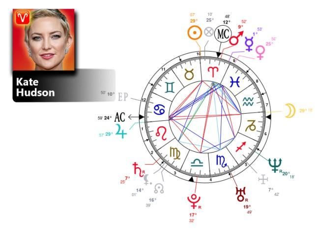 kate hudson birth chart