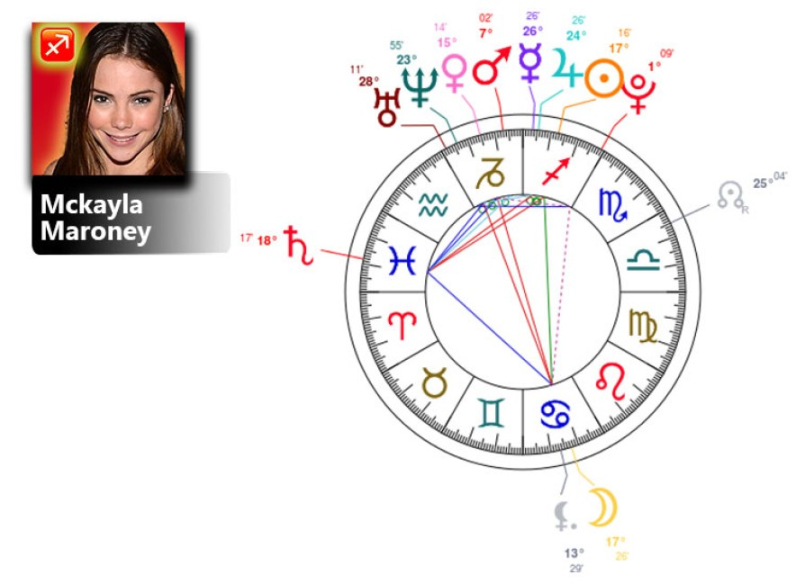 mckayla maroney birth chart