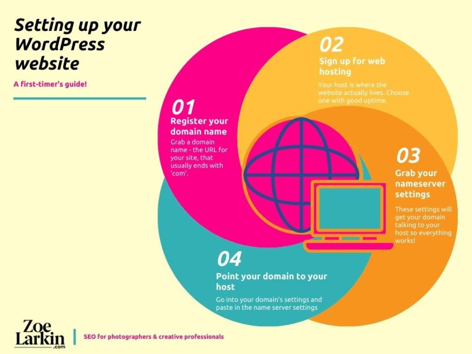 set up your brand new wordpress website and follow the steps in this infographic