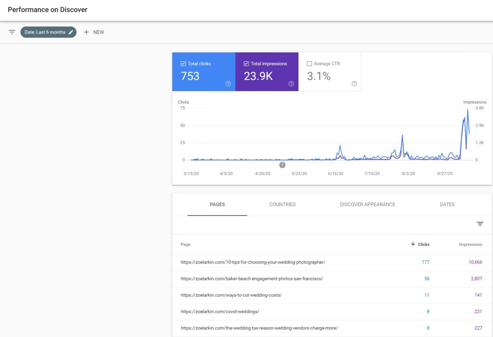 A screenshot from Google Search Console of Zoe Larkin photography showing three spikes in traffic from Google Discover - analysis of how this happened