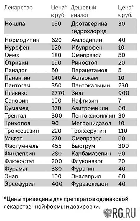 Дешевые лекарства из российской газеты 2
