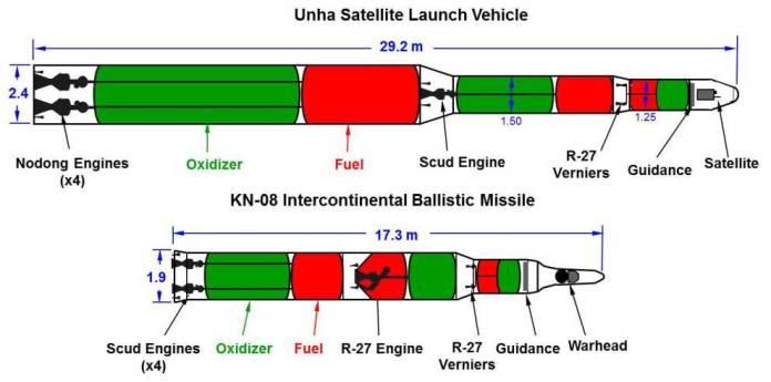 Comparación entre el Unha-3 y KN-08 (estimado) Imagen: John Schilling/38 North