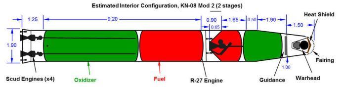 Diseño estimado del KN-08 Mod 2. John Schilling/North 38.