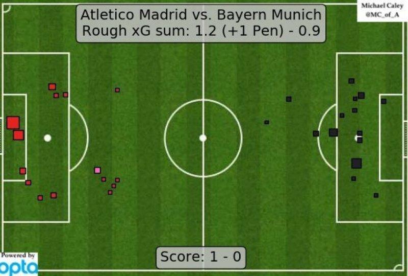 La mappa degli xG in Atletico-Bayern; il Gol di Carrasco è il quadratino rosa, in altre parole quasi nessuno altro avrebbe trasformato in gol un azione del genere.