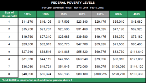 US-Poverty-Guidelines-2014-2015