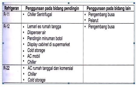 Berbagai refrigeran yang umum dan penggunaannya