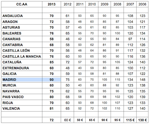 gasto-rebajas-madrid-2013