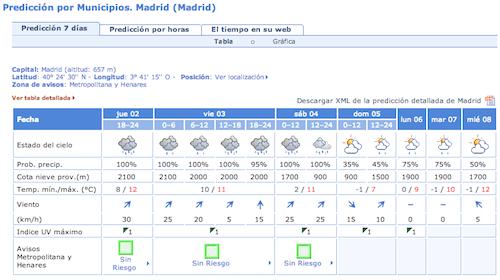 lluvia-enero-madrid