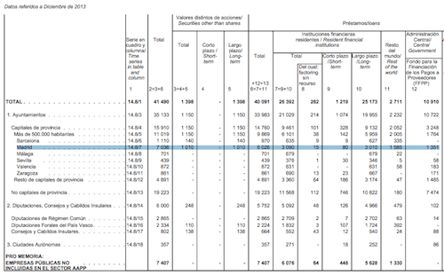 deuda-ayuntamiento-madrid-diciembre-2013