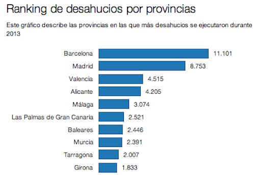 ranking-desahucios-2013