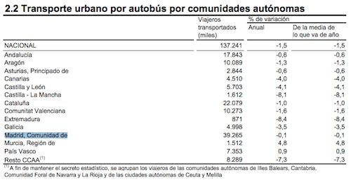 viajeros-autobus-madrid-enero-2014