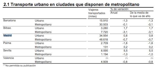 viajeros-metro-madrid-enero-2014