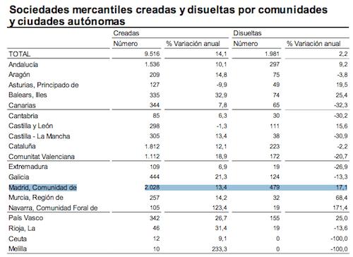 creacion-disolucion-empresas-madrid