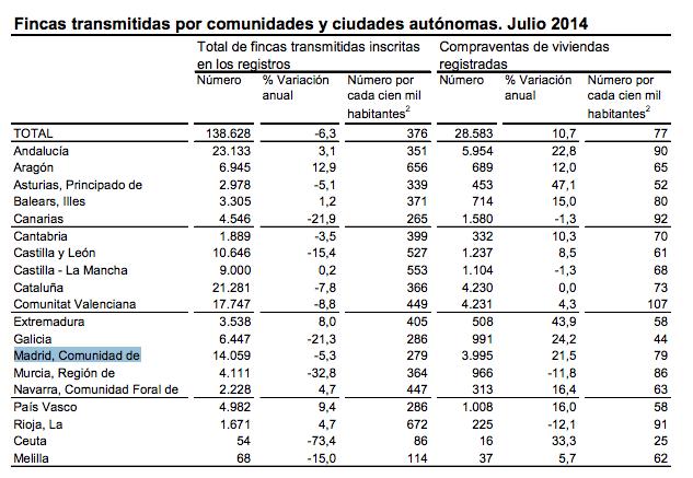 transmisiones-propiedad-julio-2014