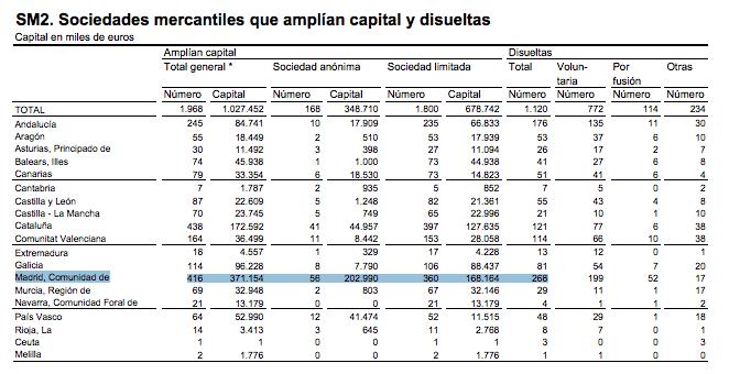 disolucion-empresas-madrid-2014