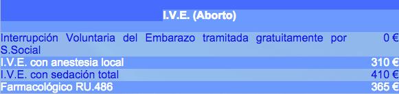precios-aborto