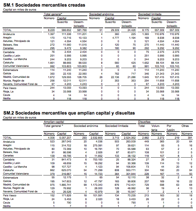 ampliaciones-capital-madrid-enero-2015