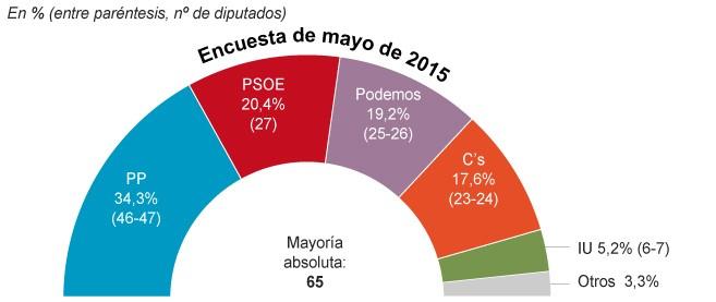 pp-ciudadanos-sigma-2