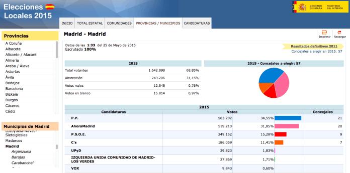 resultados-elecciones-24m-madrid-capital