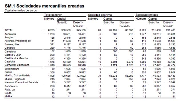 empresas-creadas-abril-2015madrid