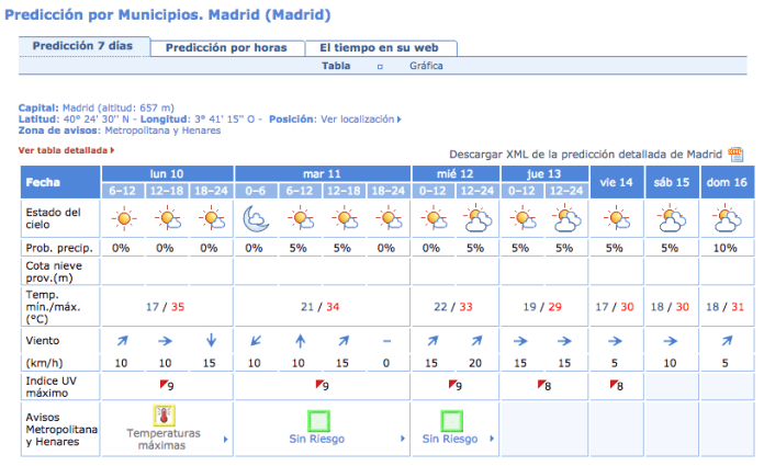 temperatura-madrid-15-agosto-2015