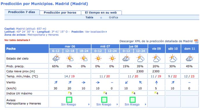 tiempo-madrid-6-octubre-2015