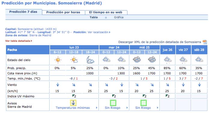 temperaturas-minimas-lunes-23-noviembre-2015