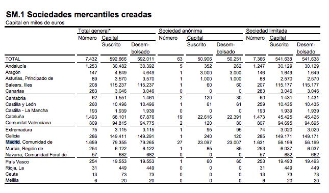 empresas-octubre-2015
