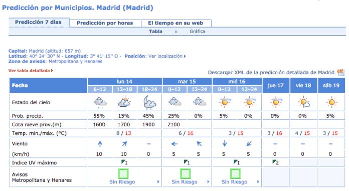 llueve-madrid-lunes-14-diciembre