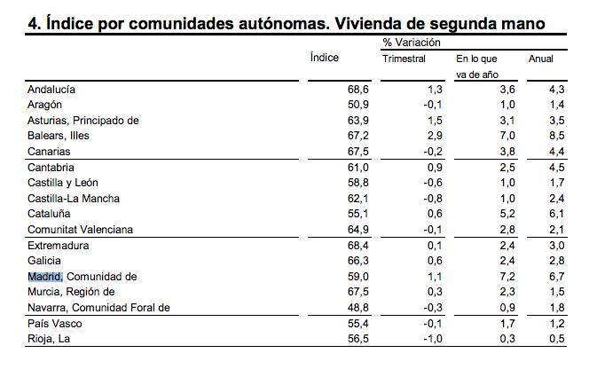vivienda-madrid-2015-1