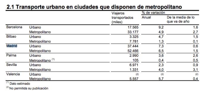 metro-bus-madrid-noviembre-2015
