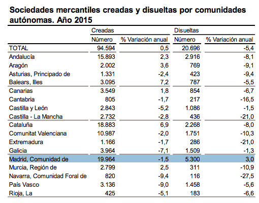 empresas-creadas-disueltas-2015
