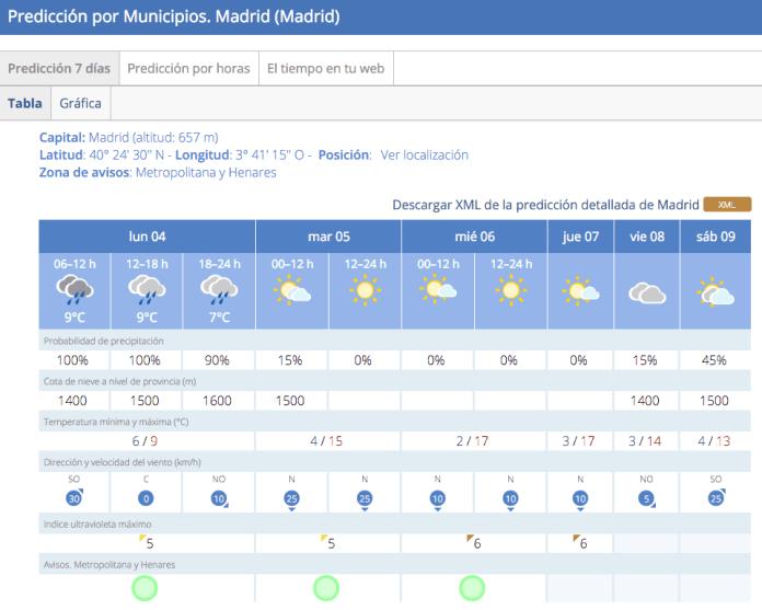 lluvia-madrid-4-abril-2016