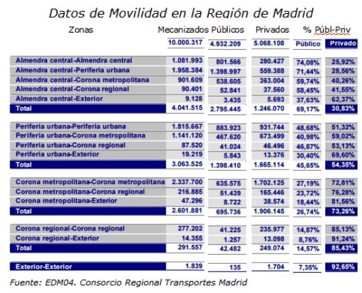 movilidad-comunidad-madrid