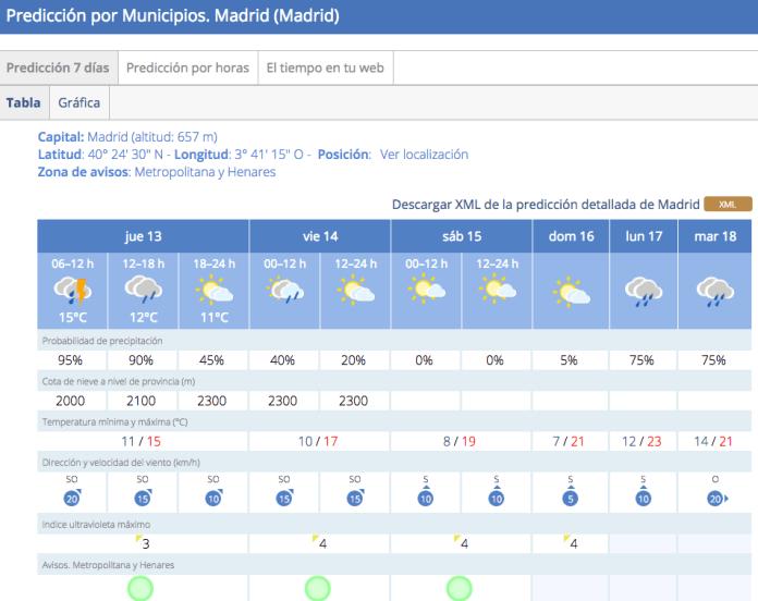 lluvia-madrid-17-octubre