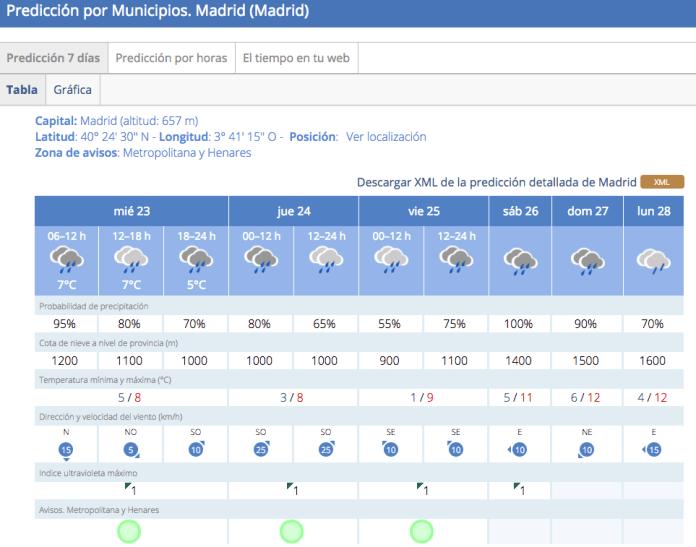 lluvia-madrid-23-noviembre-2016
