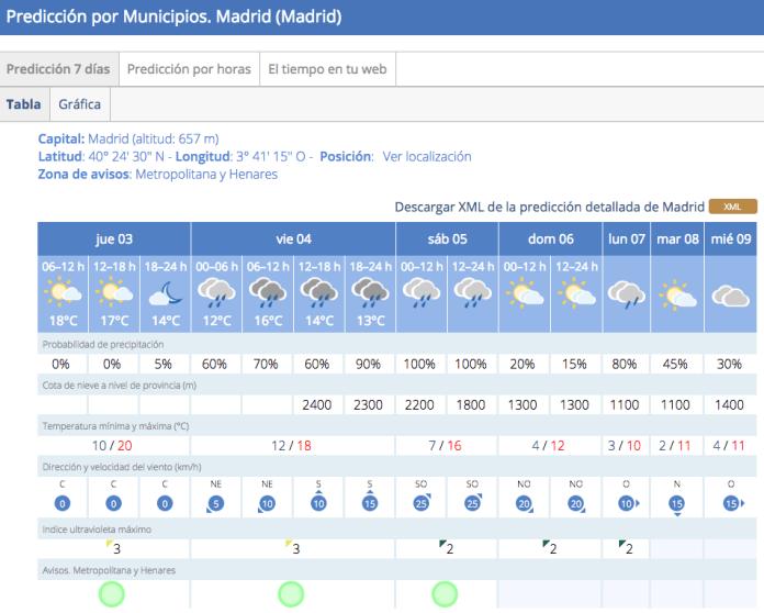 lluvia-madrid-viernes-4-noviembre-2016