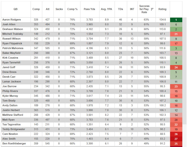 (Sorted by success rate)
