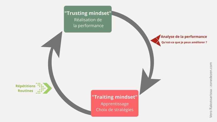 Analyse du mindset de la performance