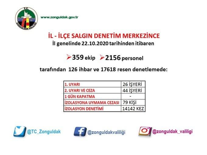 Zonguldak'ta 14 bin 142 korona virüs denetimi gerçekleştirildi